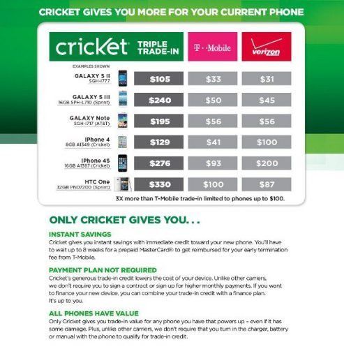Cricket Nations Best Trade In Program